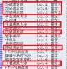 地震予知 国内シグナル継続中 国内M6気配