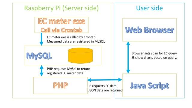 自作のECメーターをIoT化するためのプログラムの構成。ラズパイからJSを使ってPHPにアクセスし、PHPからMySqlのデータを取得している様子を解説