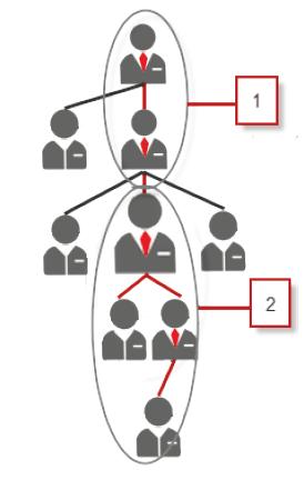 Master Group in Salesforce - Winter 14