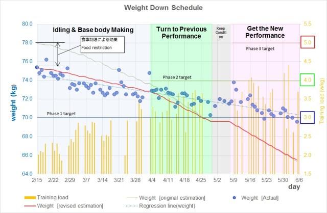 """かなり激しくやったつもりですが、""""体重""""だけを見ると運動だけで落ちたのは4ヶ月で5.8kg 1か月あたり1.45kgと極めてぬるいペースでした"""