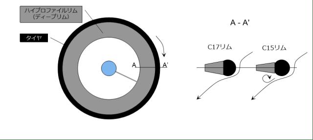 25CタイヤにはC17リムの方が空力的にもタイヤ性能的にもいいようです