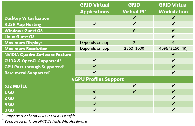 NVIDIA GRID 2 0 – NEW PRICING and LICENSING MODEL » IT thoughts