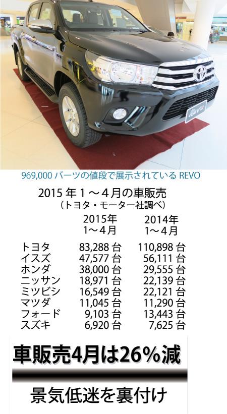 今年1月~4月のタイでの車の販売総数は251845台で昨年に比べ15.3%減
