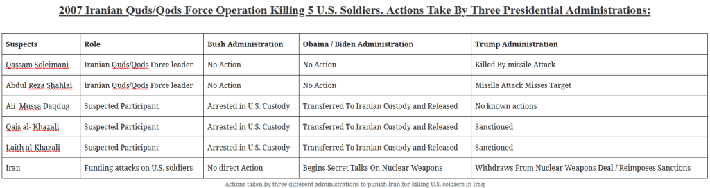 Trump punished Iran for attacking U.S. soldiers. Obama/Biden freed Iranian killers of U.S. soldiers.