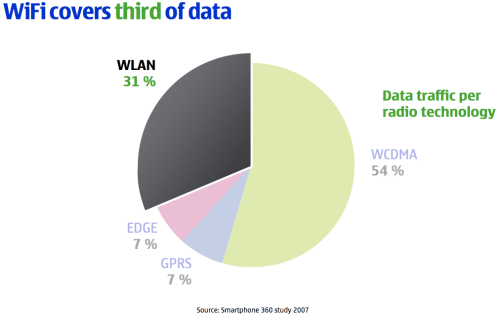 Nokia: Data traffic per radio technology
