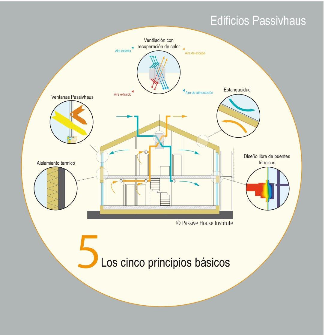 imagen 5 principios passivhaus.