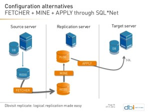 dbvisit-replicate-logical-replication-made-easy-18-638