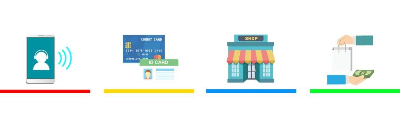 刷卡換現金安全嗎 ?按流程辦理比你想像中的安全