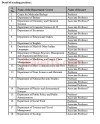 CUJ Jobs Recruitment 2019