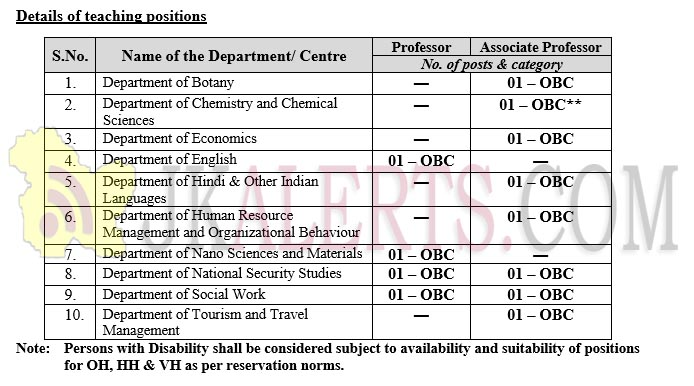 teaching positions in Central University of Jammu