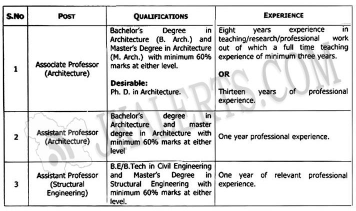 GCET Jobs Recruitment 2019