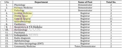 GMC Doda Jobs Recruitment 2020.