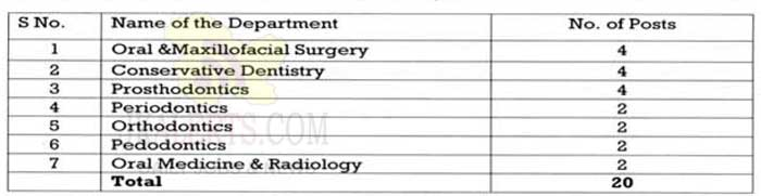Govt Dental College Jammu Job Recruitment 2020.