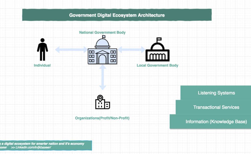 Building Digital Transformation strategy for Government and it's Economy