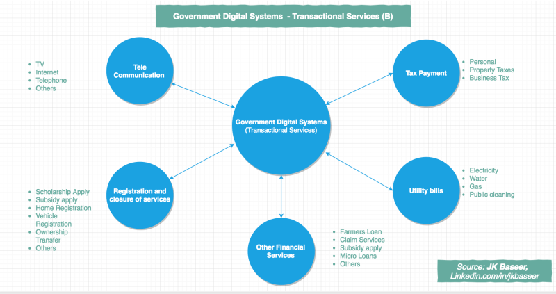 Digital Transformation of Government Transaction between citizen and government body