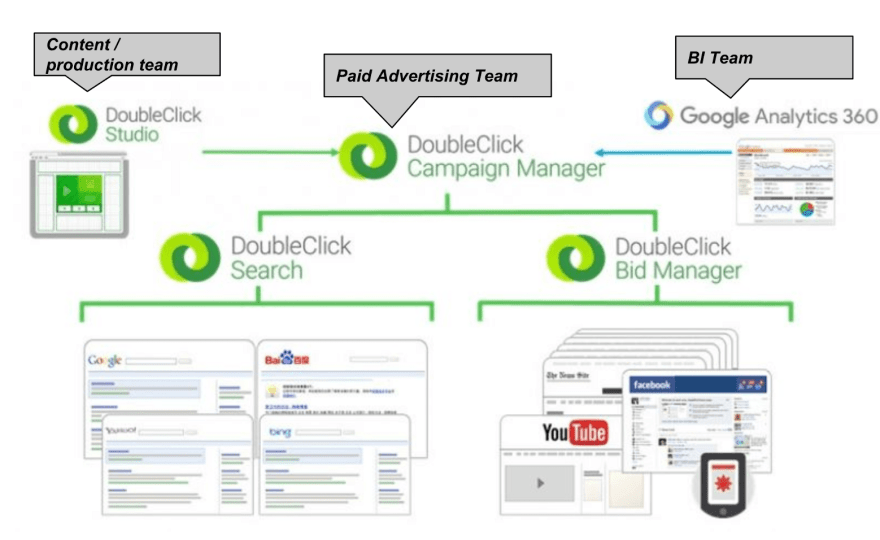 Whats the difference between DoubleClick Manager, DoubleClick Search, DoubleClick Bid Manager, DoubleClick AD Exchange, Google 360?