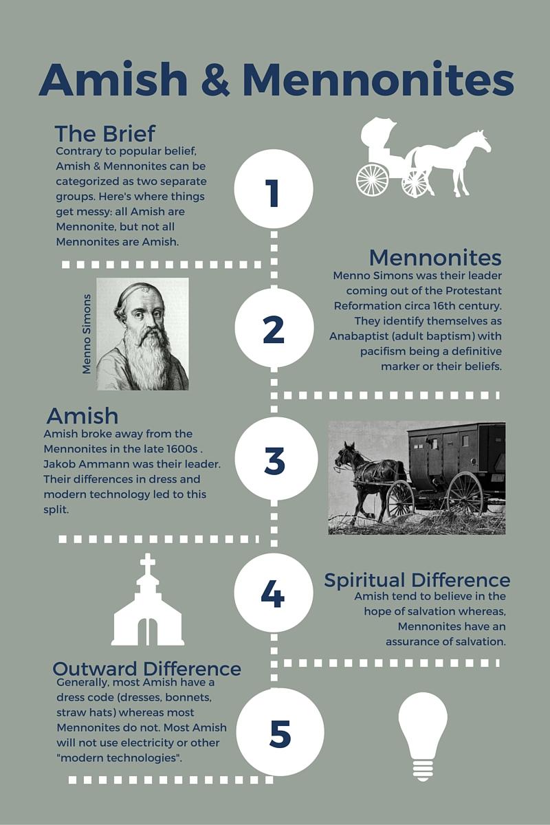 Amish & Mennonite