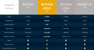 Bitcoin Gold – Everything you need to Know!