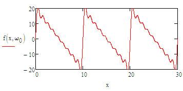 sawtooth-analisys-waveform