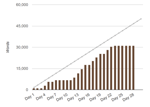 NaNoWriMo 2018 words