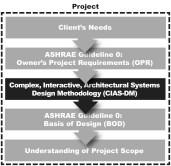 CIAS-DM integrates into ASHRAE's Guideline 0 project scoping method.