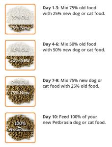 cara menukar makanan kucing