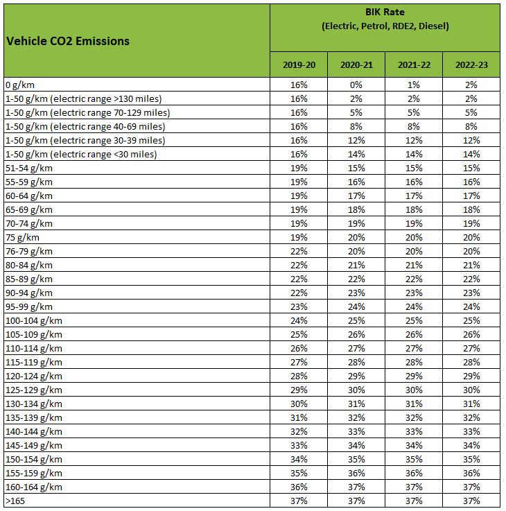 electric car company car tax bik rates table