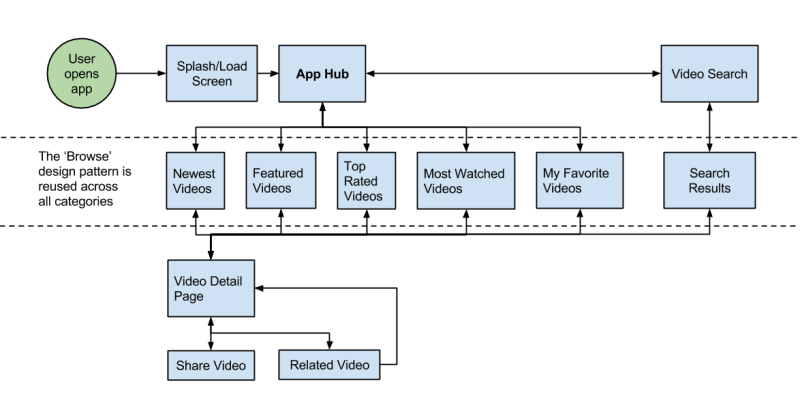 Vidde-App-flow-01