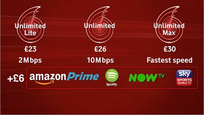 Vodafone Unlimited Lite; £23/m 2Mbps cap  Vodafone Unlimited; £26/m 10Mbps cap  Vodafone Unlimited Max; £30/m No cap