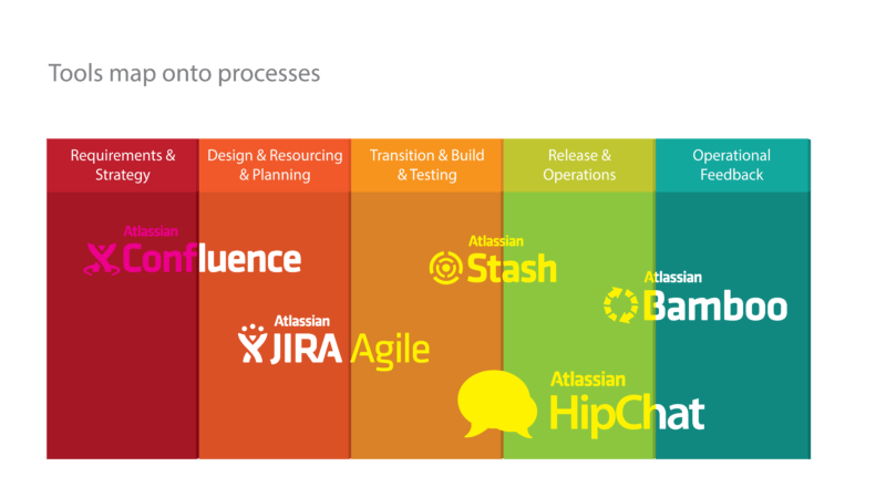tools-map-onto-processes