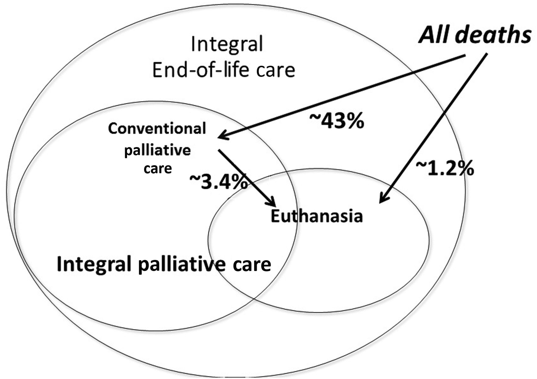Euthanasia Embedded In Palliative Care Responses To