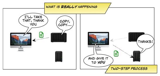 Synology: Diskstation to Diskstation Migration | J Metz's Blog