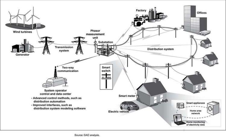 smart nätverk_övervakning_klimatsmarta elmätare_