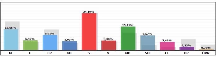 EU val 2019_SD_folkomröstning_EU_högerpopulism_europaparlamentsvalet 2019