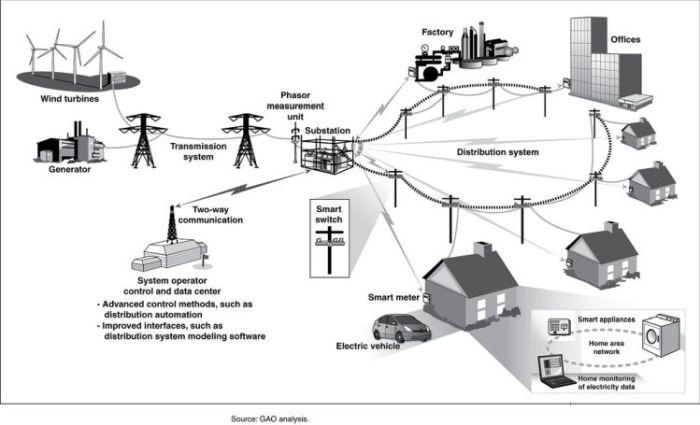 smarta elnät_smarta städer sverige_5g strålning sverige_mälarenergi västerås