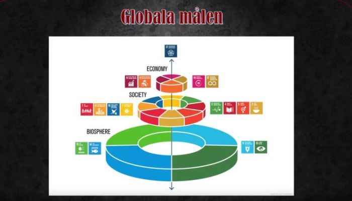 agenda 2030 hållbar utveckling sverige_globala målen FN