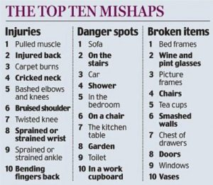 A la izquierda las 10 heridas o contusiones más frecuentes. En el centro los lugares más peligrosos. A la derecha los objetos que más se rompen durante la práctica del sexo. (Foto: captura Daily Mail)