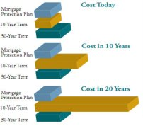 Mortgage insurance cost