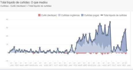 Veja gráficas do número de curtidores da Fan Page