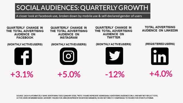 Social Media Quarterly Growth Bangladesh 2019