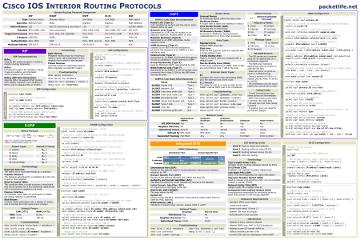 IOS Interior Routing Protocols Cheat Sheet
