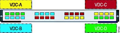 Nexus 7000 VDC端口分配最佳实践 (2/3)