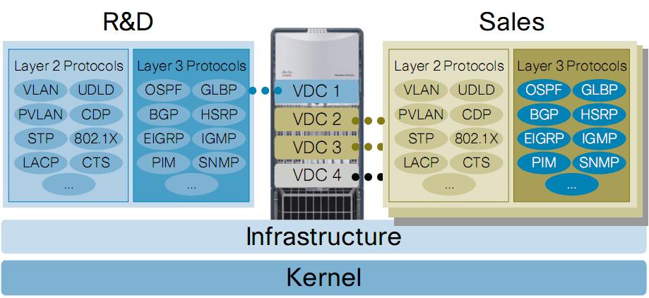 Cisco Nexus™ 7000 VDC与Juniper逻辑路由器 (3/4)