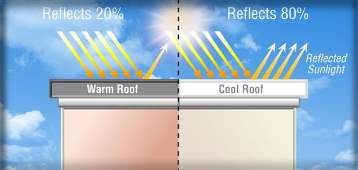 custom energy efficient roofs