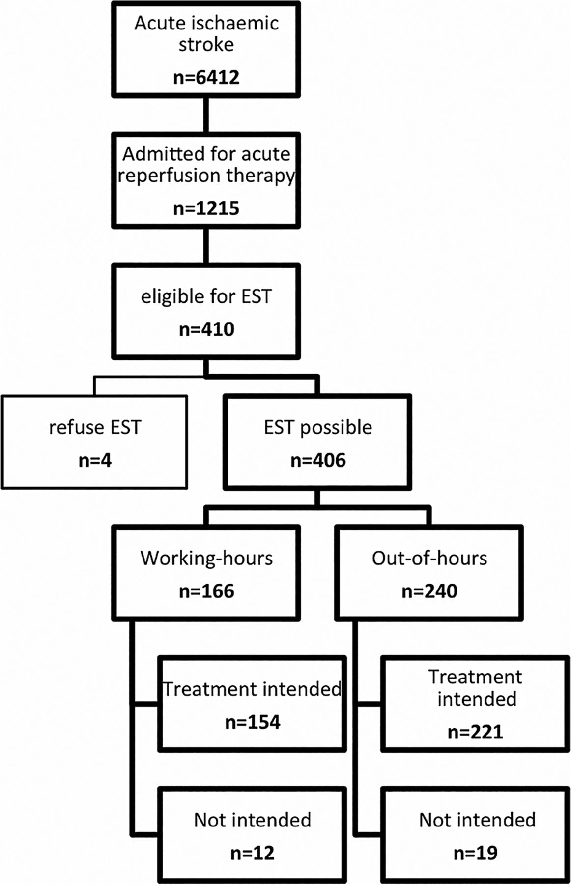 Weekend Effect In Endovascular Stroke Treatment Do