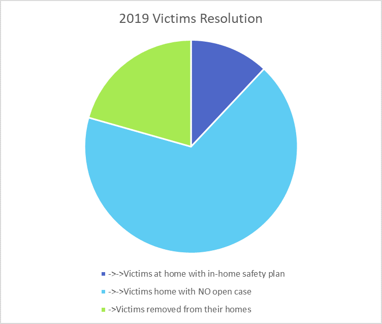 2019 Victims Resolution Chart