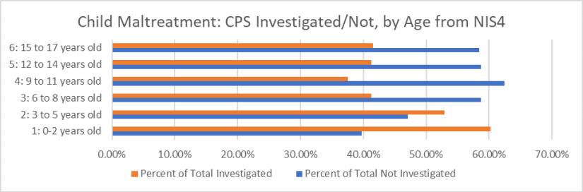 NIS-4 Maltreatment by Age Chart