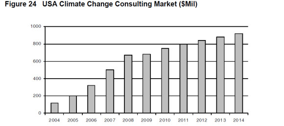 Climate Change Industry Growth, graph, 2004 to 2014,