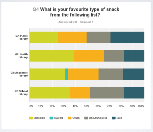 Librarian snack preferences - favourite snack by sector