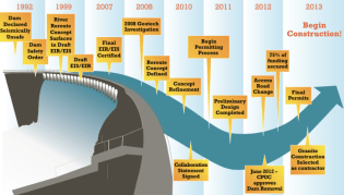Carmel River Reroute, S.C.D.R. (no date) Project Timeline. Available at: http://www.sanclementedamremoval.org/?page_id=875 (Accessed: 5 March 2017).